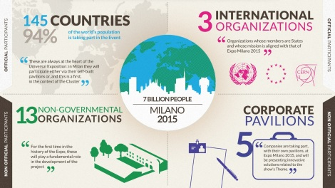 Infographic from the Milan Expo